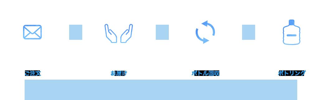 「ご注文」→「お届け」→「ボトル回収」→「ボトリング」の循環図